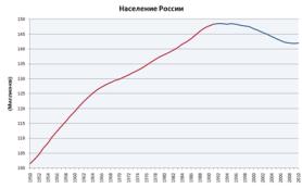 Естественный прирост населения России в 2014 году почти удвоился