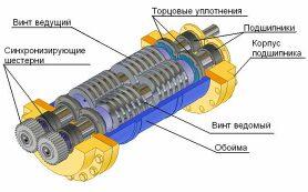 Винтовой насос: назначение, особенности конструкции и возможности для приобретения