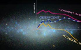 Темная материя существует: Наблюдения не подтверждают альтернативные гипотезы
