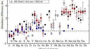 Астрономы проводят спектроскопический анализ трех химически пекулярных звезд