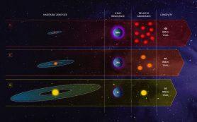 Обитаемые экзопланеты надо искать возле оранжевых карликов, считают астрономы