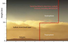Данные с MESSENGER переворачивают давнюю идею об атмосфере Венеры