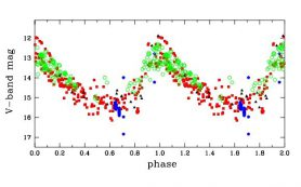Наблюдения проливают больше света на природу симбиотической звезды EF Aquilae