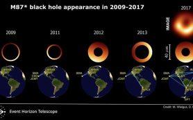 Новый анализ данных по черной дыре обнаруживает смещающуюся тень