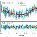 Планета земного типа обнаружена на орбите вокруг близлежащей звезды