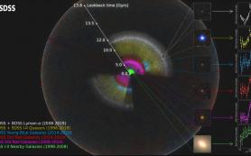 Новый шаг на пути к пониманию природы темной энергии