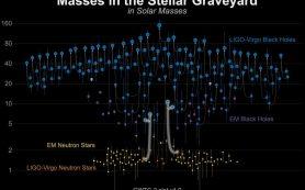 Физики подтверждают два случая слияния черных дыр и нейтронных звезд