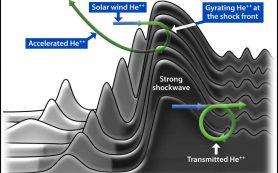 Загадка ускорения тяжелых элементов в составе потоков космических лучей