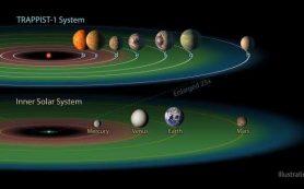Звездные ветра и испаряющиеся атмосферы экзопланет